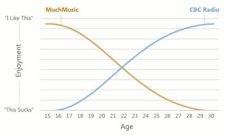 Chart of Enjoyment of MuchMusic vs. CBC Radio