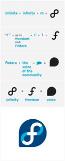 Fedora Logo process